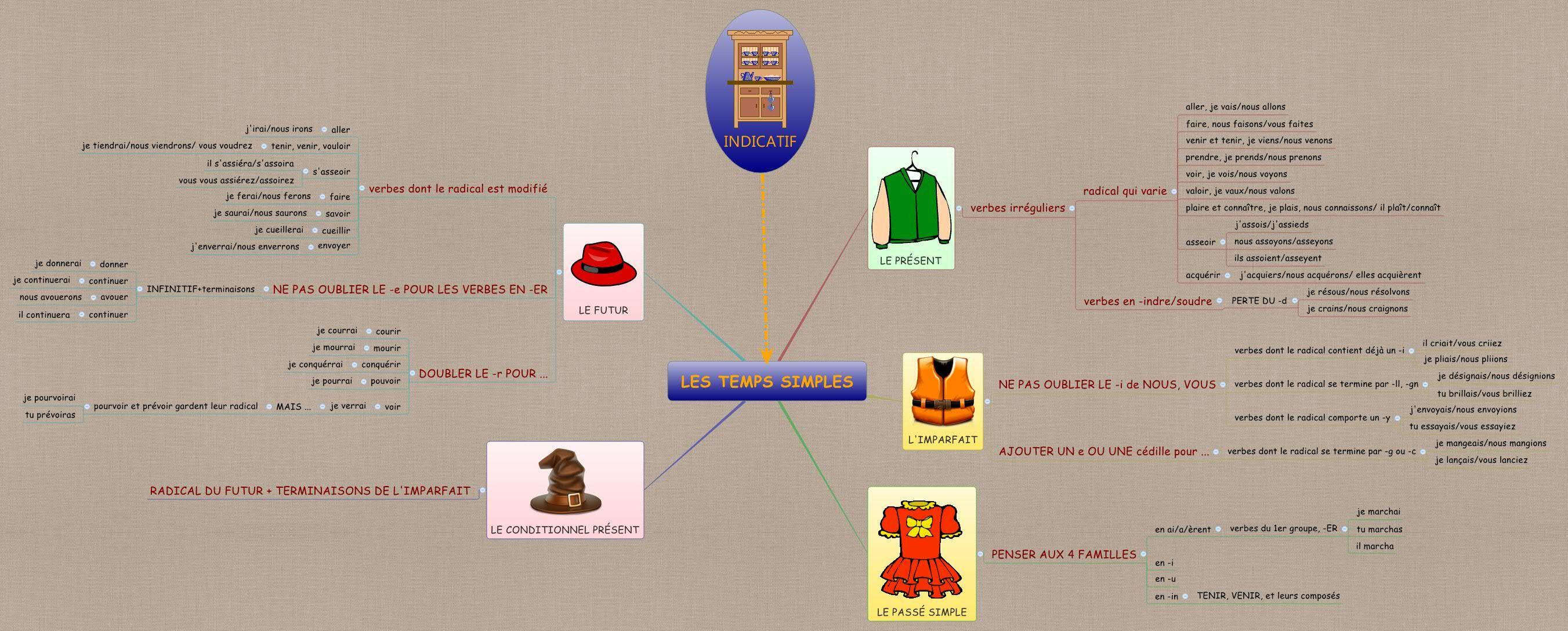 Les Temps Simples De Lindicatif Jpg 2 703 1 088 Pixels Conjugaison Verbe Simple