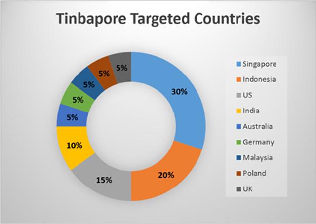 Tinbapore Malware Targets APAC Banks, Customers