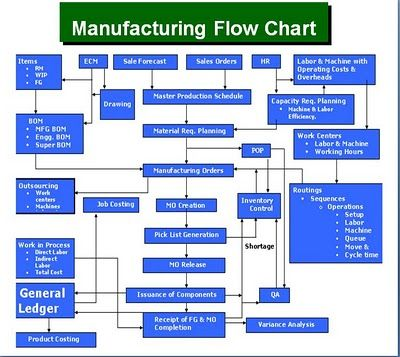 great plains manufacturing process flow chart | Microsoft Dynamics GP Manufacturing Flow Chart