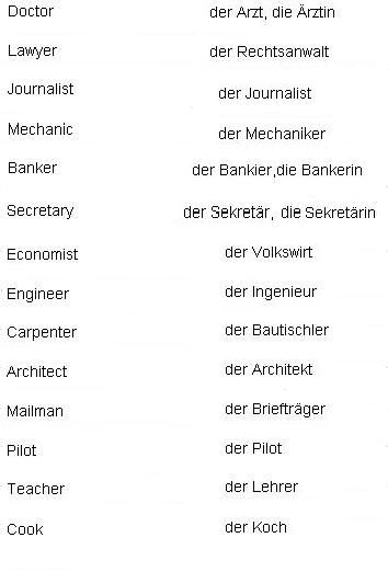 German Words for Professions - Learn German | Importance of German ...