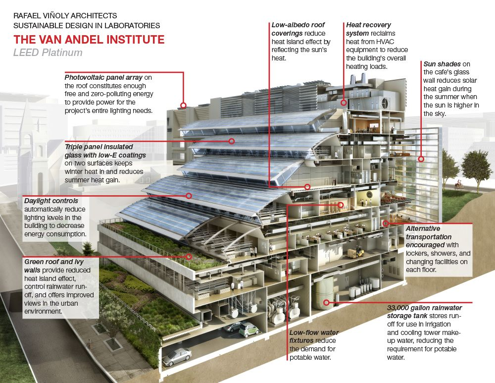 Van Andel Institute Sustainability Strategy