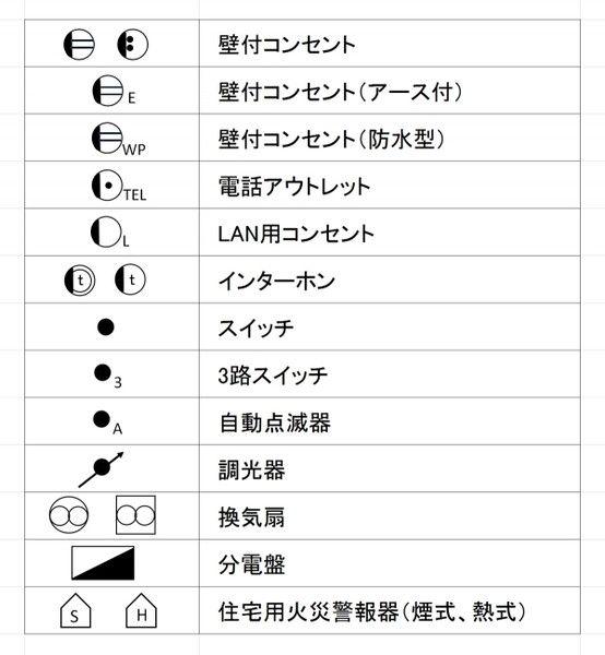 平面図で使われている主な表示記号のイメージ図 平面図 建築 インテリアデザインのスケッチ
