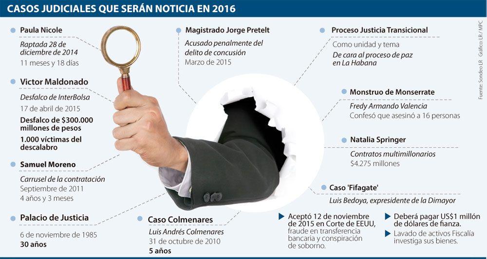 Los 10 casos judiciales no resueltos en 2015 que serán noticia en 2016