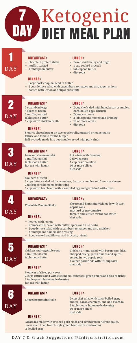 7-Day Ketogenic Diet Meal Plan And Menu Diet meal plans, Diet - meal plan