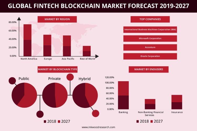 Global Fintech Blockchain Market Industry Trends Forecast 2019 2027 Fintech Blockchain Capital Market