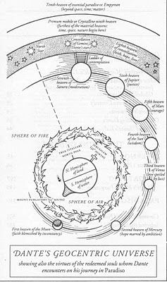 Dantean Cosmology of Paradiso (larger image on the site) | MISTERO ...