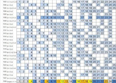 LOTOFÁCIL - PALPITES, ESTATÍSTICAS E RESULTADOS: Lotofácil 1528 :Estatísticas, análise e sugestões