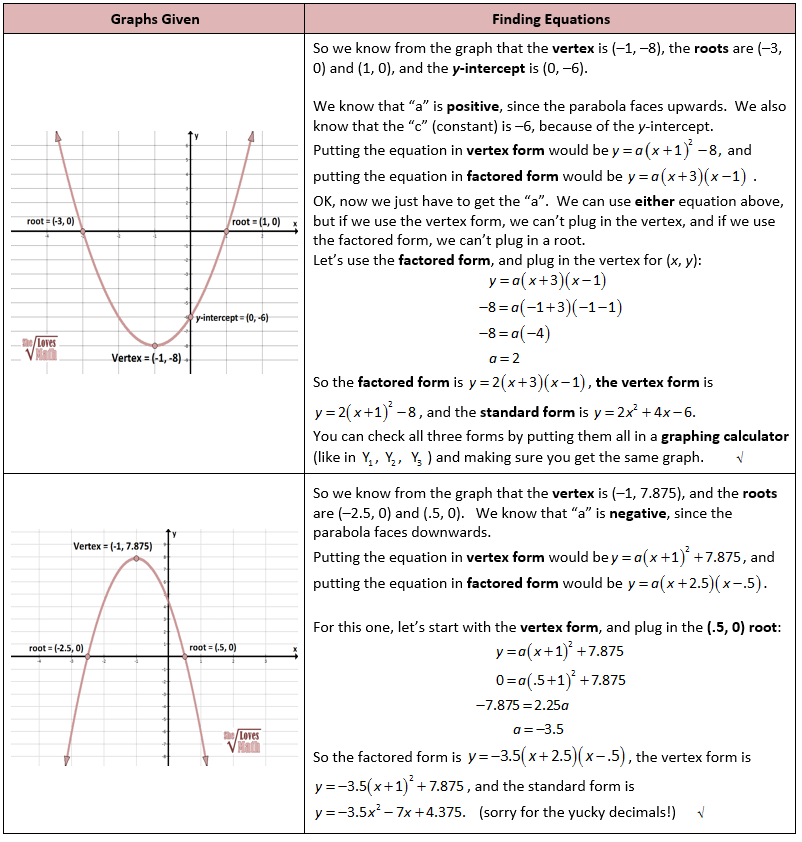 Finding Quadratic Equations From A Graph Maths Pinterest