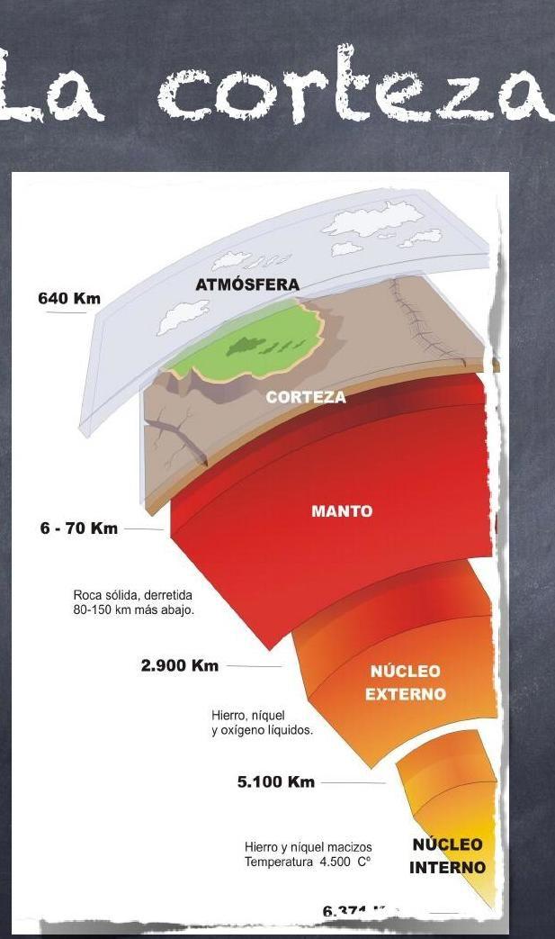 Estructura Interna De La Tierra Social Science Earth