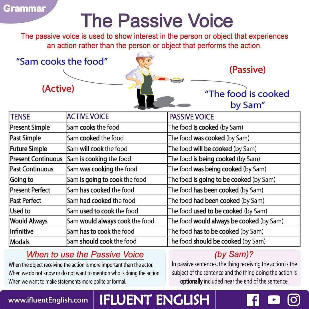 The Passive Voice Grammar Card