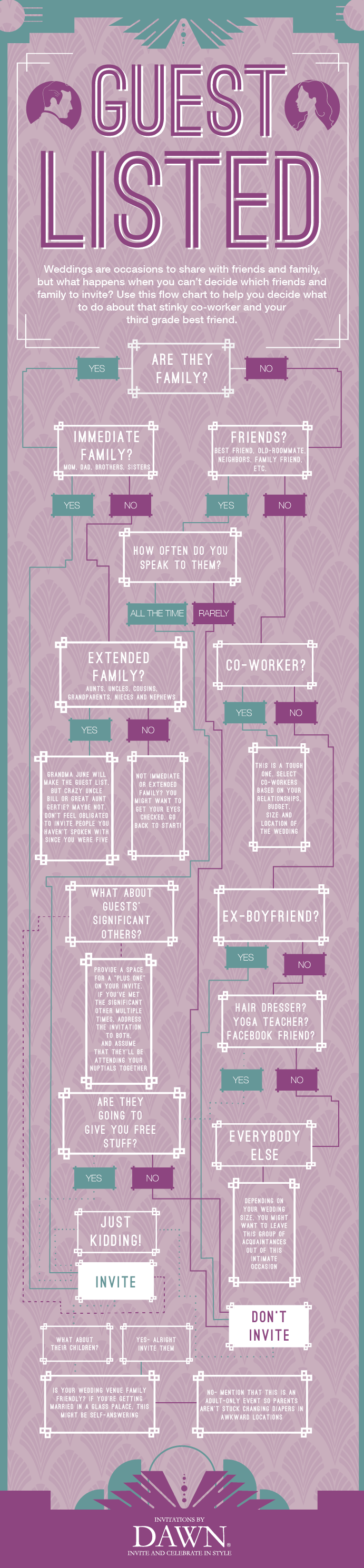 Flow chart about wedding guests who to invite actually pretty funny also rh pinterest