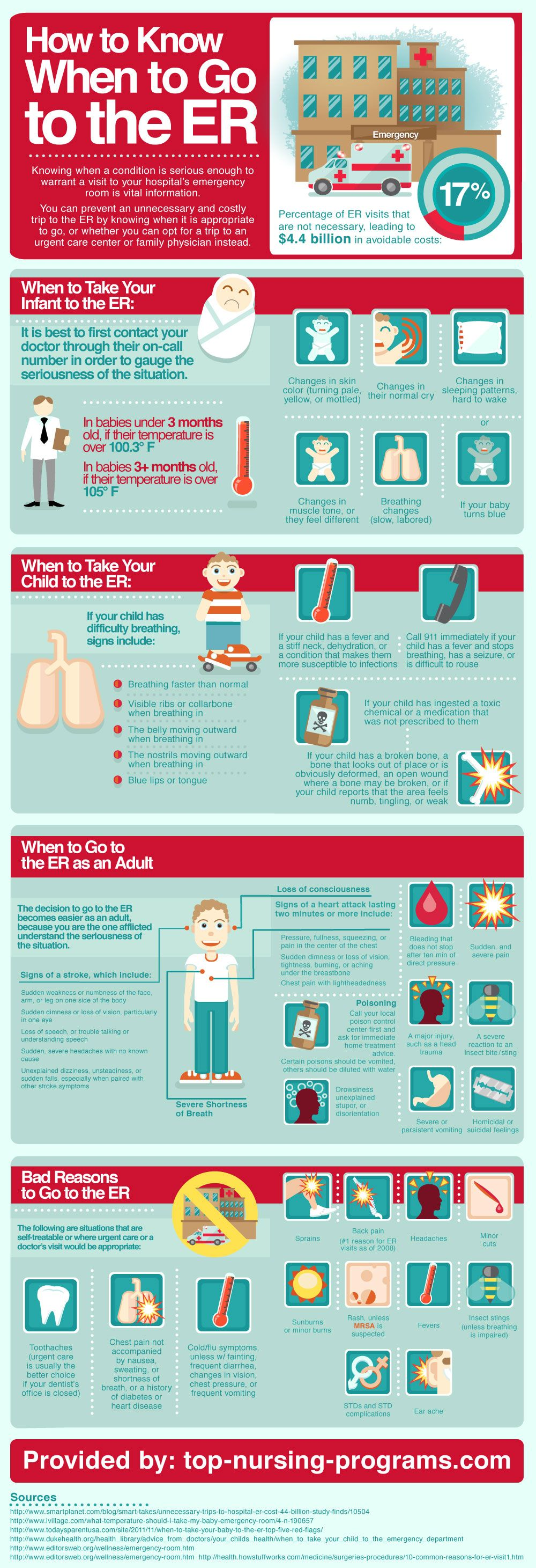 How To Know When To Go To The Emergency Room (Infographic)   Local ...