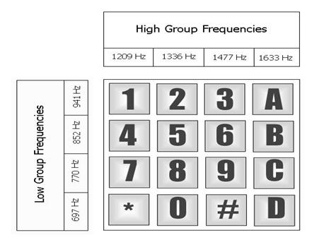 Working Of Mt8870 Dtmf Decoder Electronics Basics Pinterest