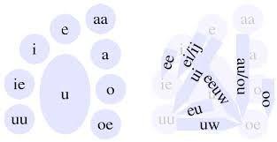Hollannin kieli: Ääntäminen