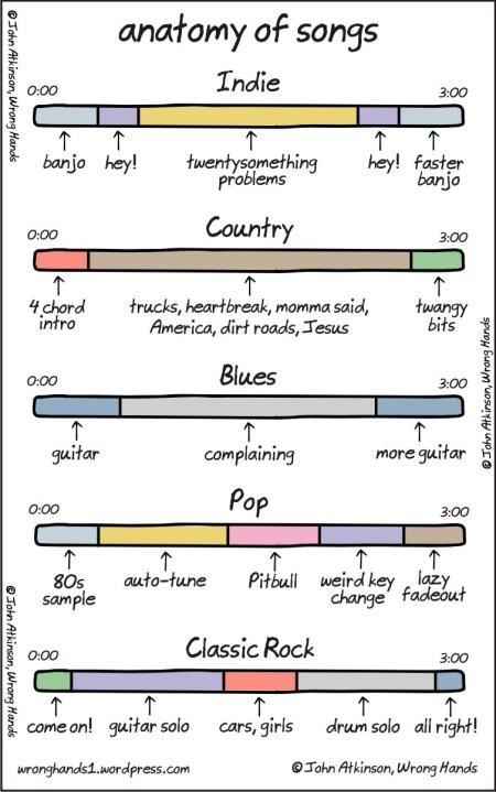 Anatomy Of A Song The Indie One Is Like Every Mumford Sons Song