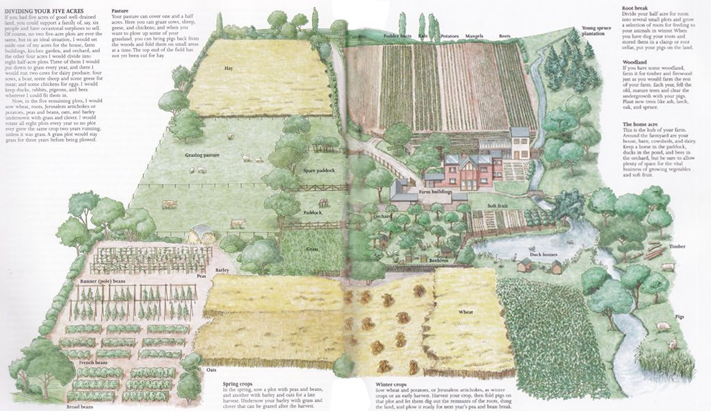10 acre farm plans acre farm layout from self sufficient for Self sufficient house plans