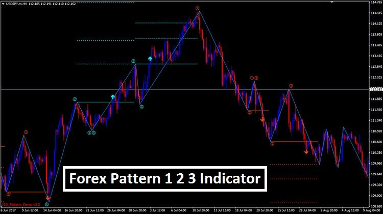 Forex Pattern 123 Indicator Mt4 Way To Make Money Forex Trading