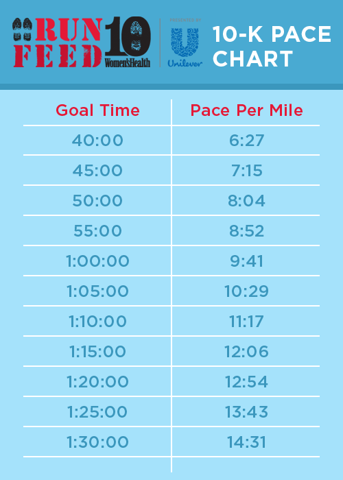 Average 10k Time >> Chart How To Set Your Race Pace For Running Running Workouts
