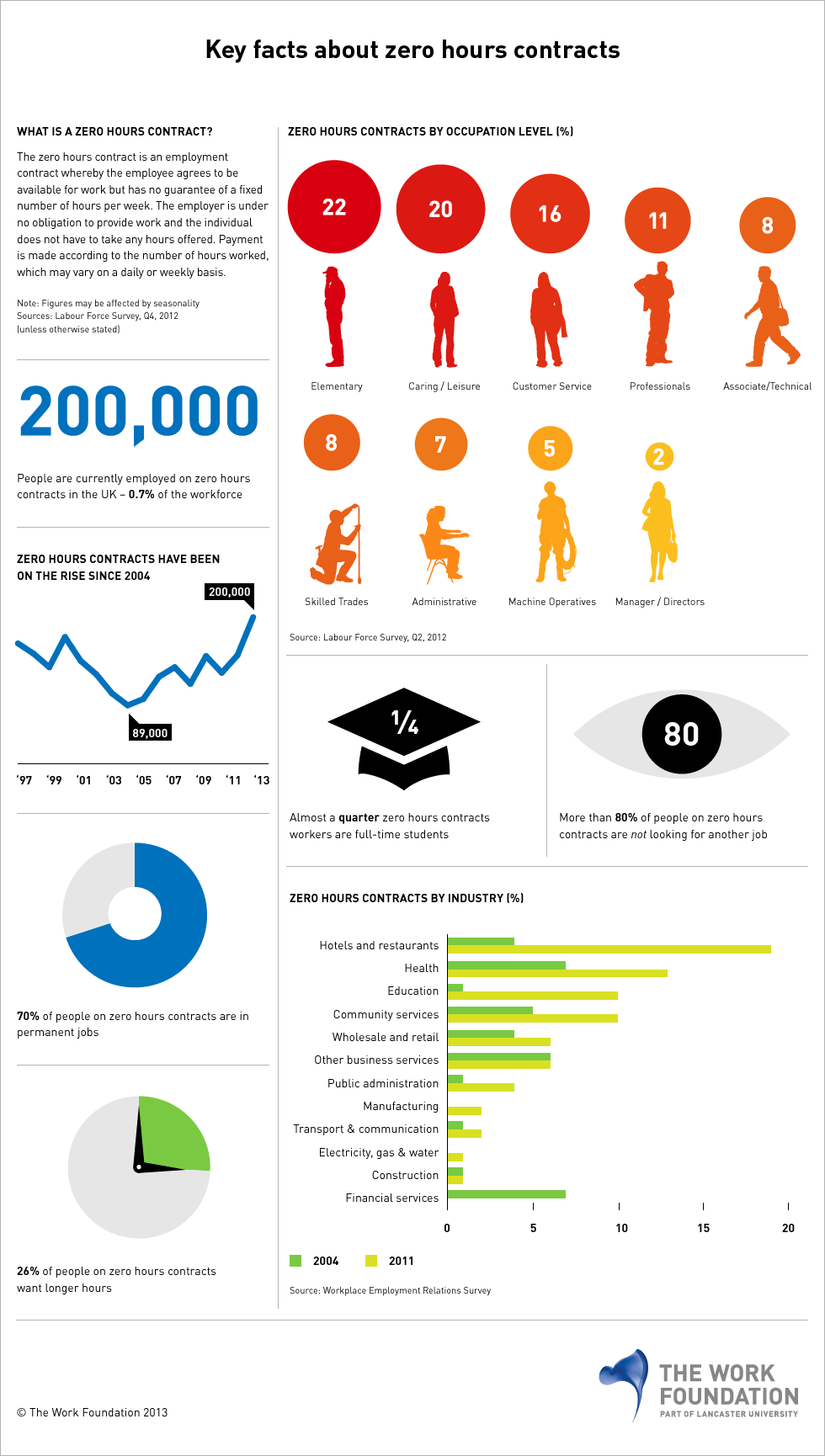 The Work Foundation has recently produced an infographic