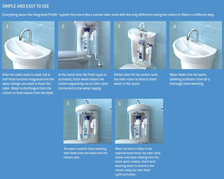 Integrated hand basin Toilet system Diagram | kupelna