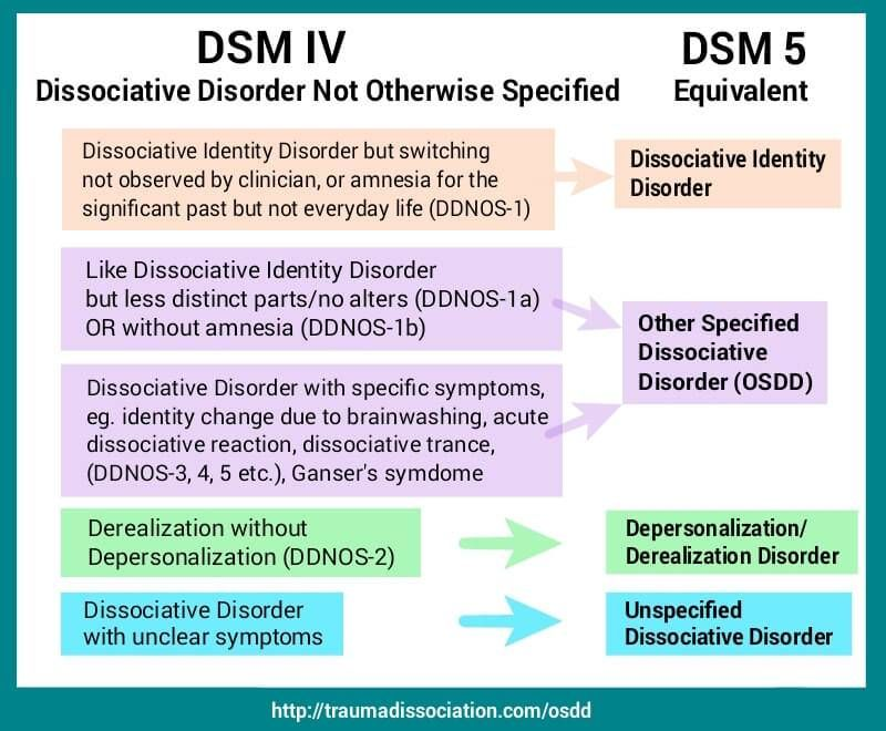 an overview of the three distinct types of mental disorders in todays society There are different types of depressive disorders, and while there are many similarities among them, each depressive disorder has its own unique set of symptoms the most commonly diagnosed form of depression is major depressive disorder.