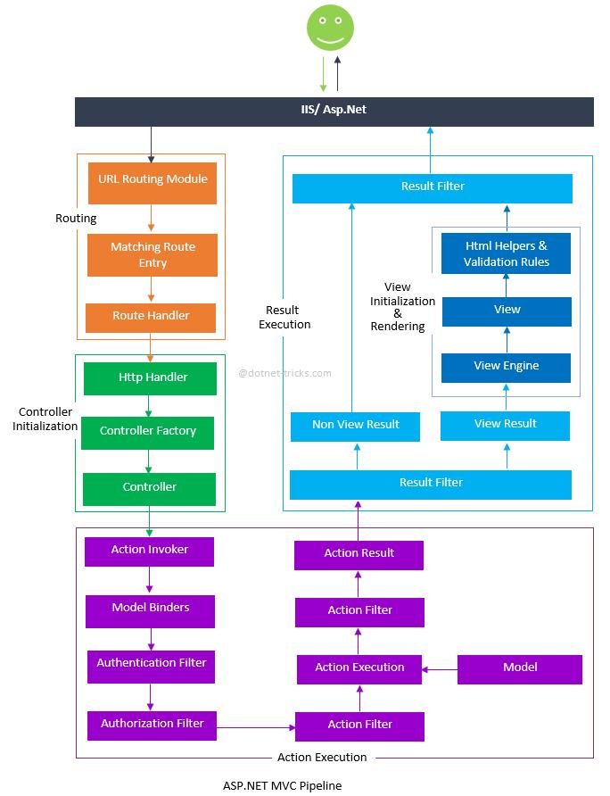 Detailed ASP.NET MVC Pipeline Repin http://www.ifour-consultancy.com ...