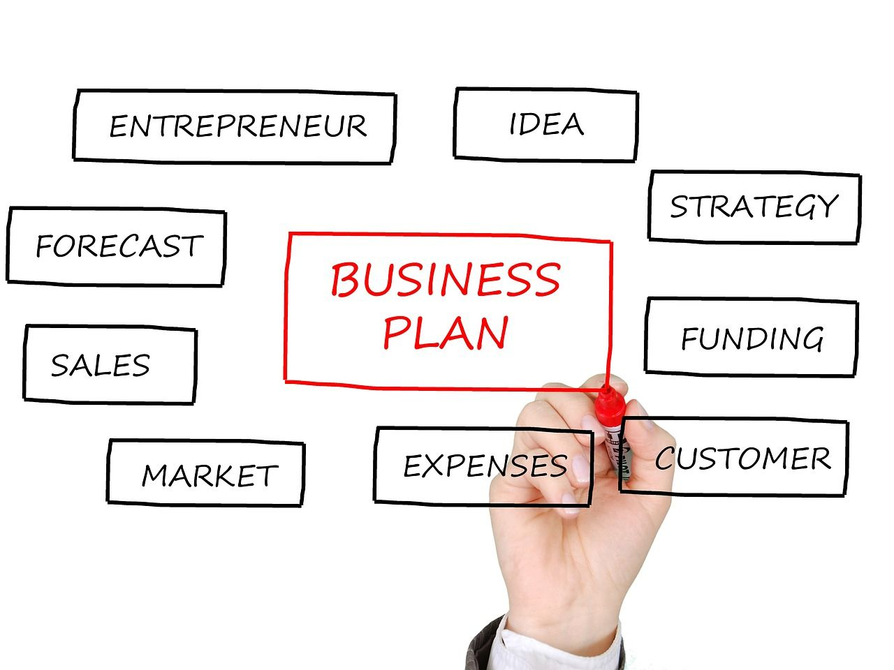 5 Things to Include in a Spa Business Plan Massagebypro