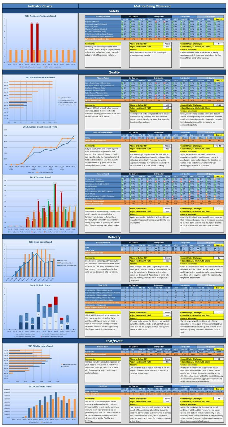Key Performance Indicator Dashboard (KPI) in Excel | lean ...