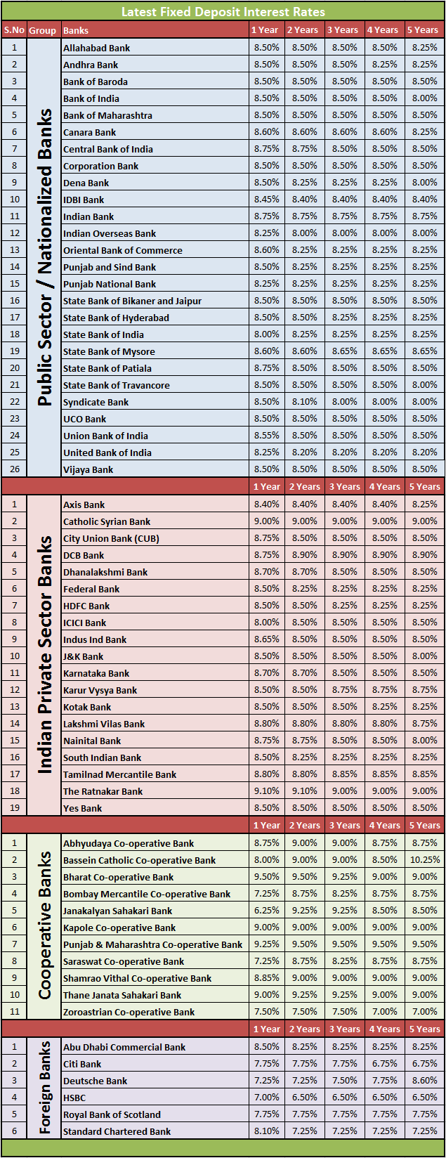 central cooperative bank fd interest rates