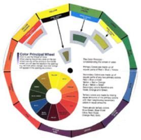 Corrective Color Wheel. This is a guide to most corrective hair ...