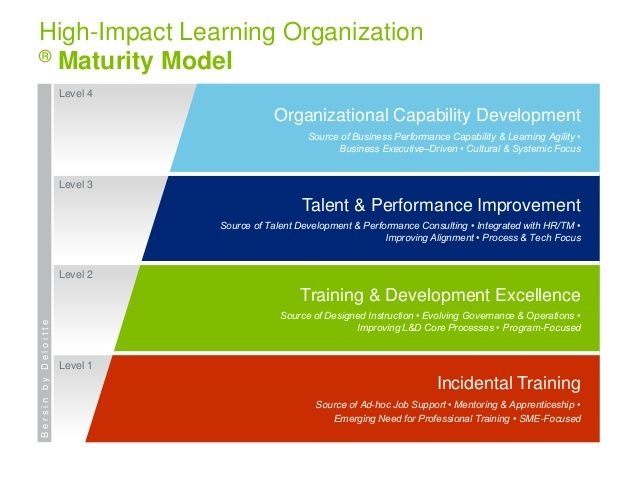 Incidental Training High Impact Learning Organization Learning Organization Learning And Development Talent Development