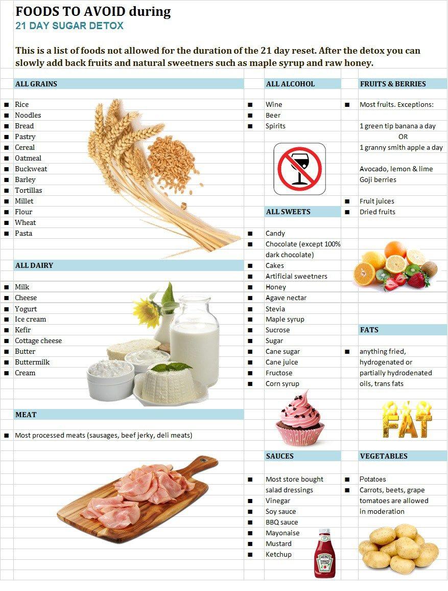 no sugar diet forbidden foods