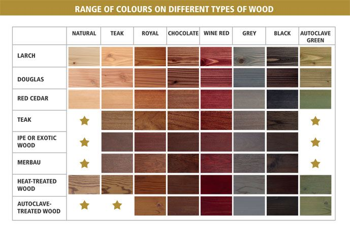 Rubio Monocoat Protects And Colors Your Wood In One