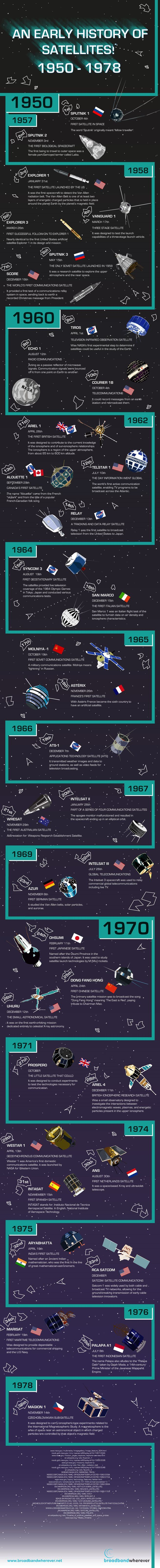 """An Early History of Satellites."" (Credit: Broadband Wherever) It's not often that one associates a satellite with French folk songs, but this infographic does that and more. On it you will find the major launches of the early space age — from the Soviet Union's Sputnik to the Czechoslovakian Magion 1 — showing how satellites quickly evolved between 1957 and 1978."