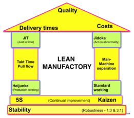 Lean manufacturing wikipedia the free encyclopedia management explore lean manufacturing lean six sigma and more ccuart Gallery