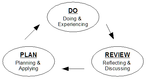 Experiential Learning Cycles, diagram of the three stage