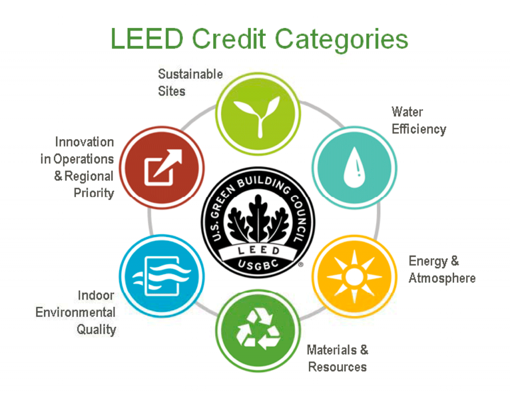 Httpair tekblogbecoming leed certified blog posts leed 40 points gets you certified 50 gets you a silver rating 80 for platinum xflitez Images