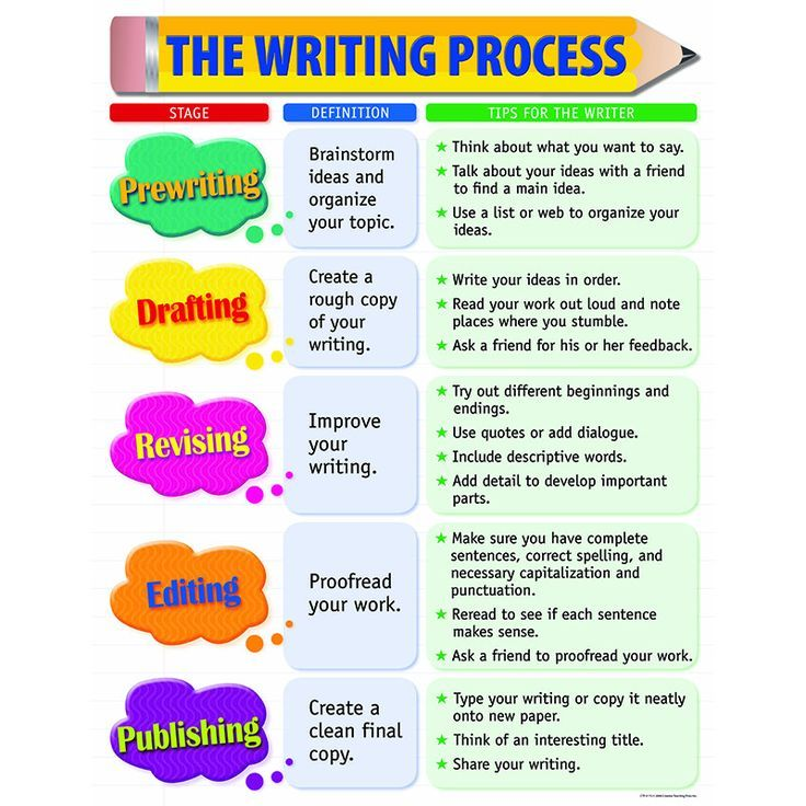 the writing process small chart narrative story writing skills  the writing process small chart