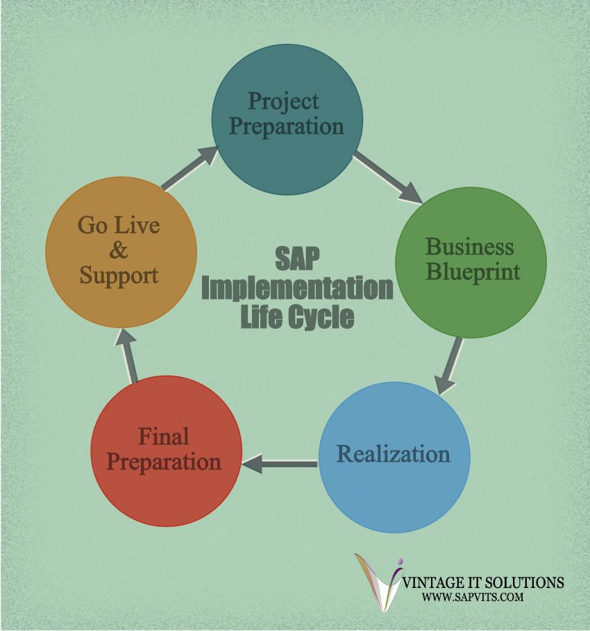 Sap implementation is a complete method to implement the sap erp a typical sap project undergoes the project preparationbusiness blueprintrealizationfinal preparation and go live and support stages in its lifecycle malvernweather Images
