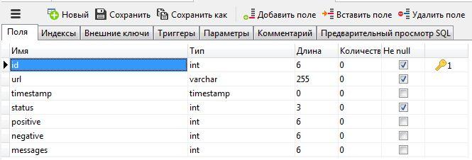 Создали табличку MySQL - вид в Navicat