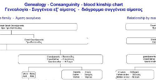 Greek Genealogy And Consanguinity A Family Tree Diagram Of