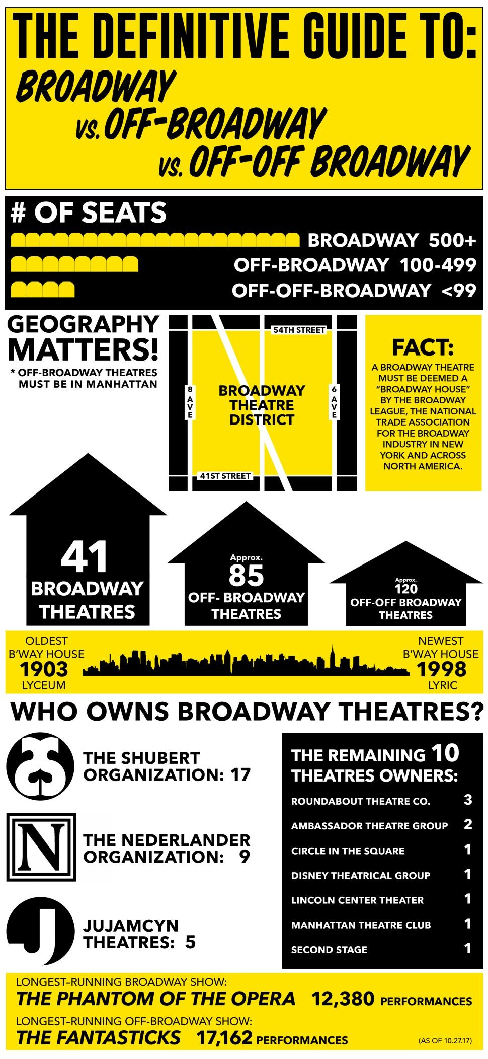 What Is The Difference Between Broadway Off Broadway And Off Off Broadway Broadway New York Broadway New York Theater