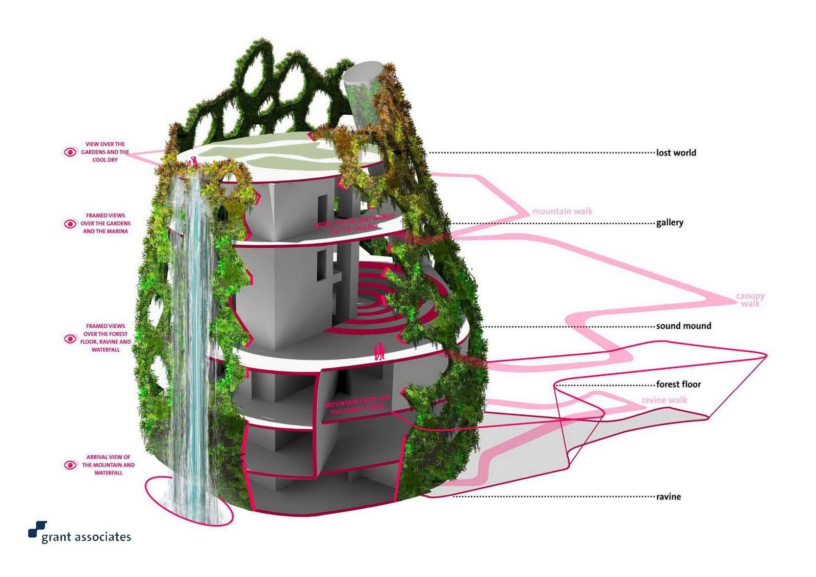 08719f1a5dbe6ae057723276dc3b3f7b - Gardens By The Bay Landscape Architect