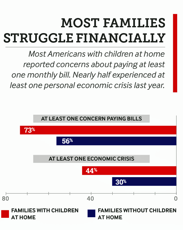Money First Then Kids The State Of The American Family In 2018