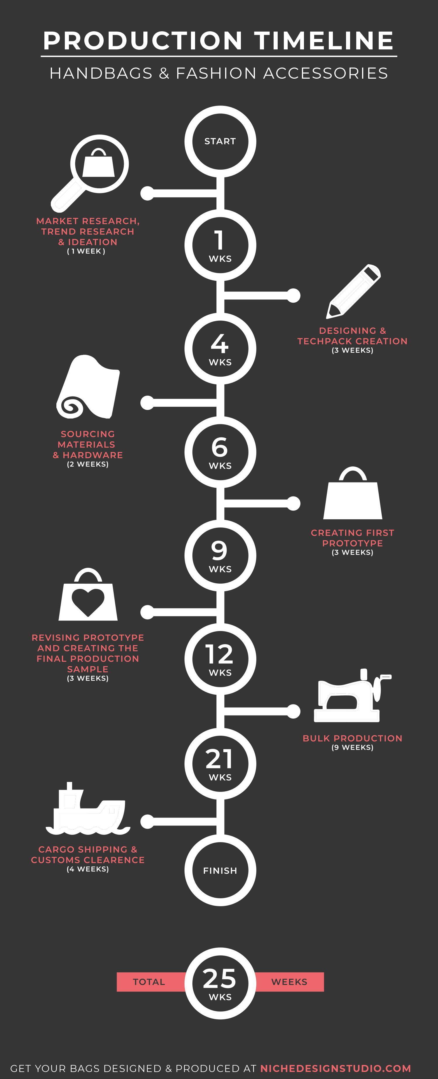Handbag Manufacturing Timeline Infographic Product Development Process Bags Designer Fashion Infographic