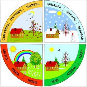 календарь природы для детей   Дошкольные учебные ...