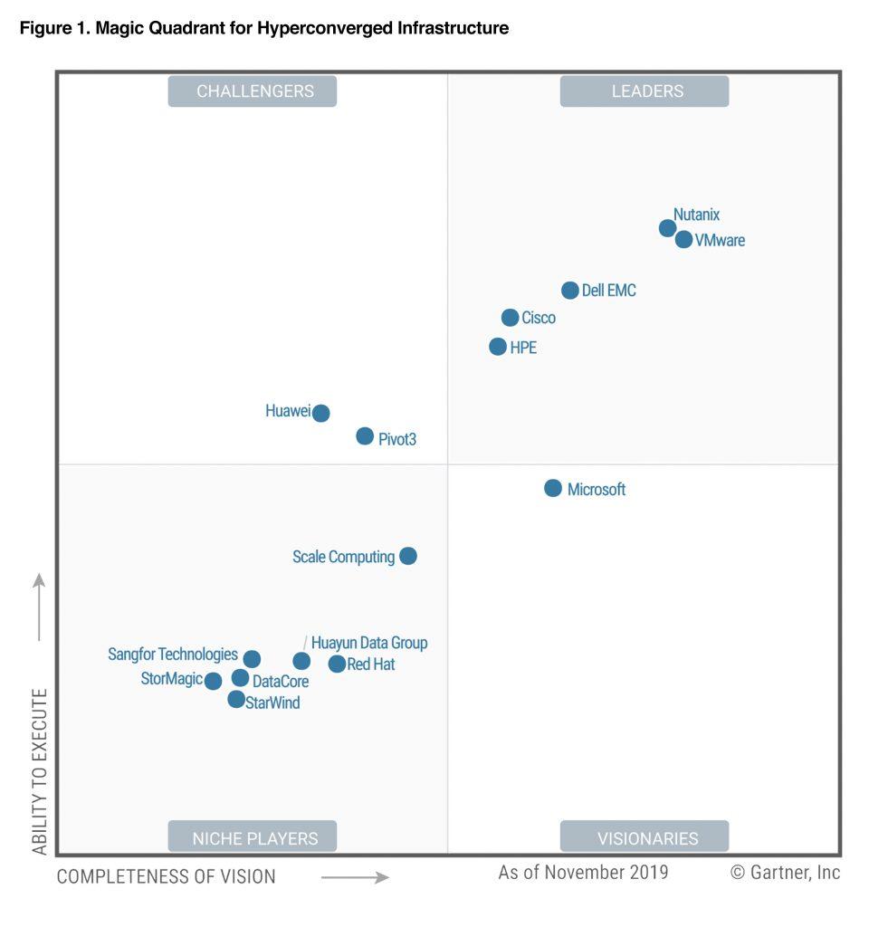 Gartner Puts Aws Microsoft Azure Top Of Its Magic Quadrant For