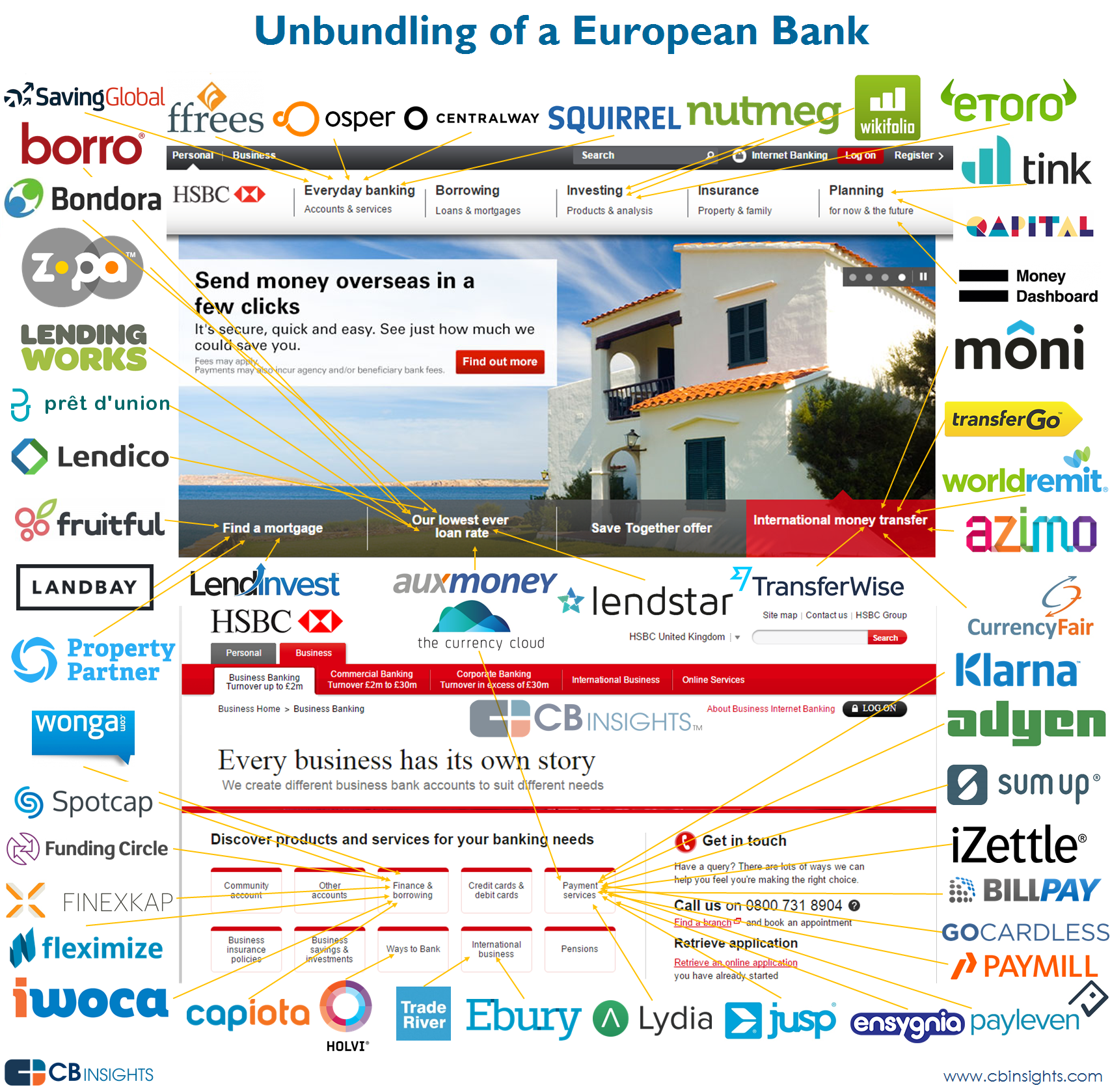 Disrupting European Banking The Fintech Startups That Are