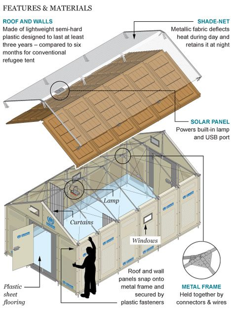 Ikea Houses For Disaster Areas The Shelters Are Constructed Primarily From Polymer Panels That Clip