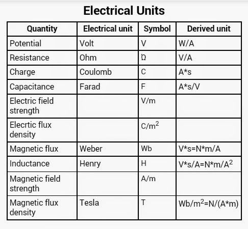Important Basics Electrical Units   Electrical Engineering